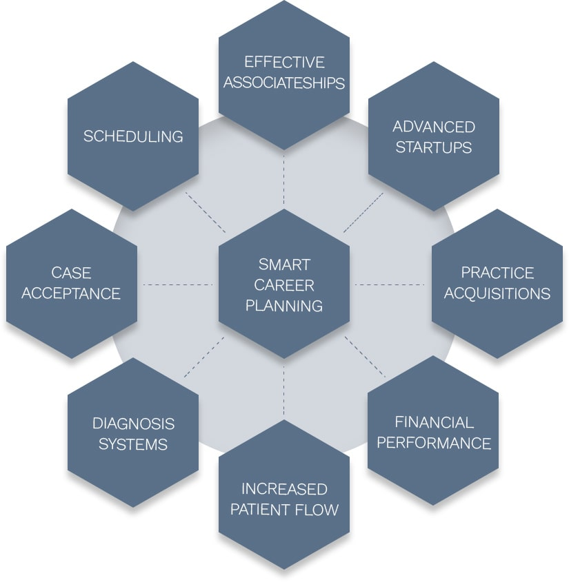 8 hexagons with text and one hexagon in the center with text smart career planning. Wordings of outside hexagons: Effective associateships, advanced startups, practice acquisitions, financial performance, increased patient flow, diagnosis systems, case acceptance, scheduling.